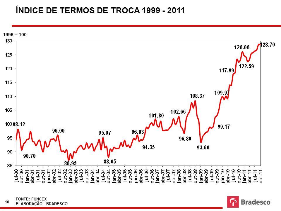 ÍNDICE DE TERMOS DE TROCA 1999 - 2011