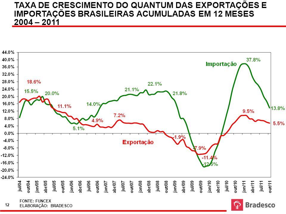TAXA DE CRESCIMENTO DO QUANTUM DAS EXPORTAÇÕES E IMPORTAÇÕES BRASILEIRAS ACUMULADAS EM 12 MESES