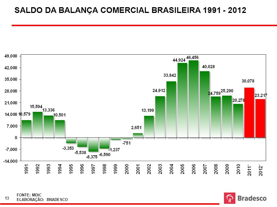 SALDO DA BALANÇA COMERCIAL BRASILEIRA 1991 - 2012