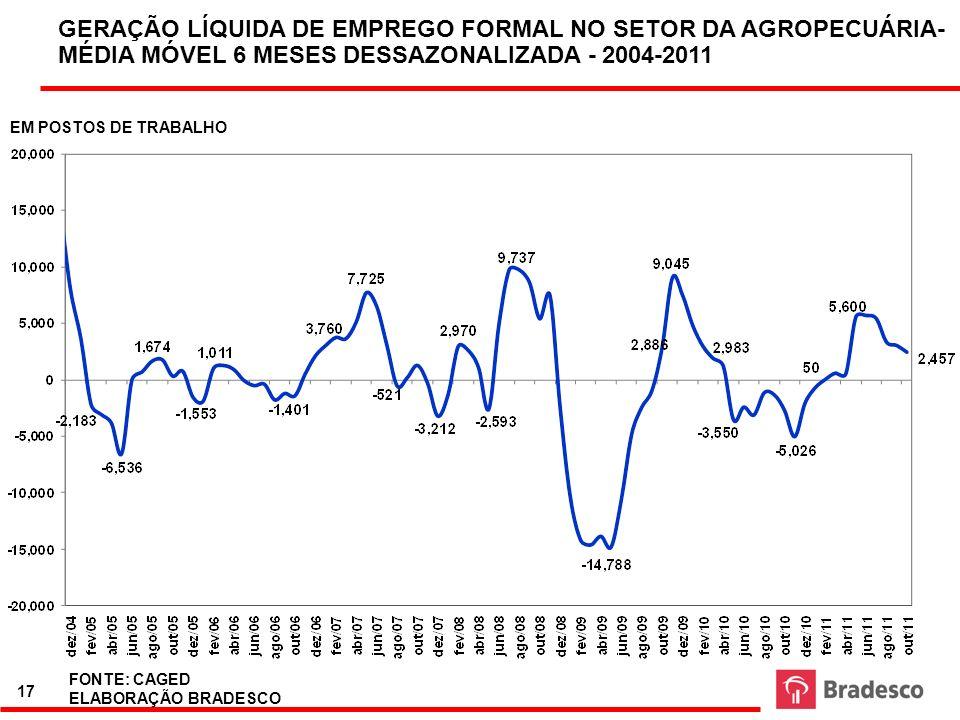 GERAÇÃO LÍQUIDA DE EMPREGO FORMAL NO SETOR DA AGROPECUÁRIA- MÉDIA MÓVEL 6 MESES DESSAZONALIZADA - 2004-2011