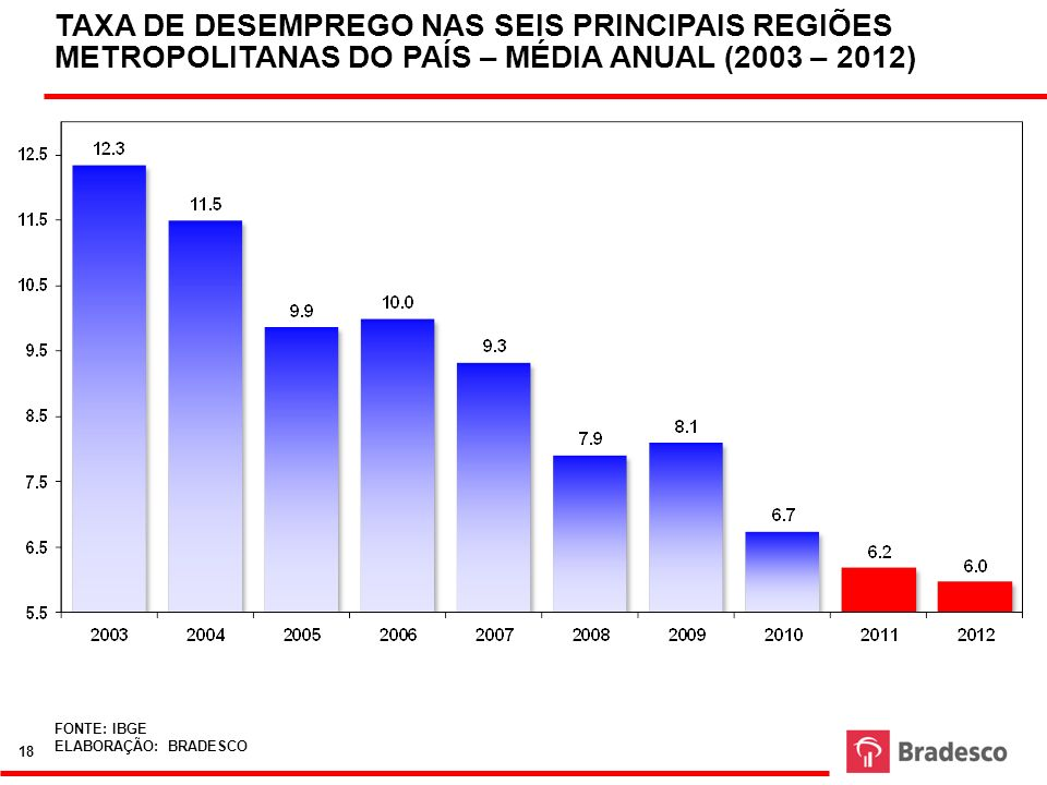 TAXA DE DESEMPREGO NAS SEIS PRINCIPAIS REGIÕES METROPOLITANAS DO PAÍS – MÉDIA ANUAL (2003 – 2012)