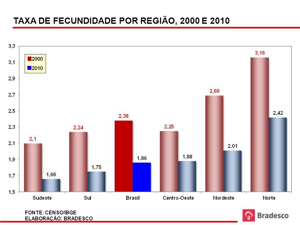 TAXA DE FECUNDIDADE POR REGIÃO, 2000 E 2010