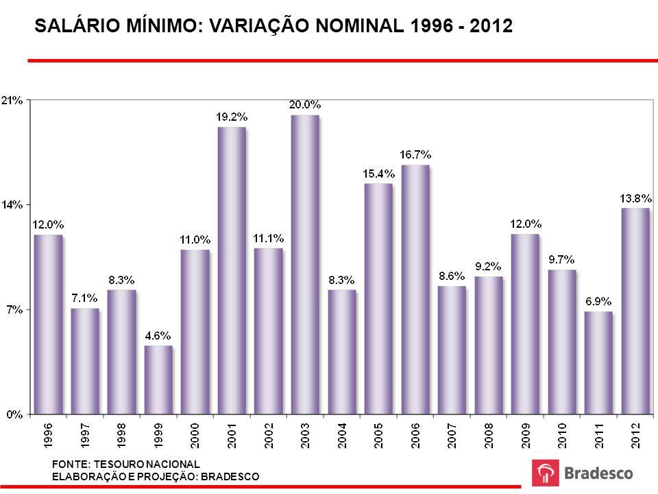 SALÁRIO MÍNIMO: VARIAÇÃO NOMINAL 1996 - 2012