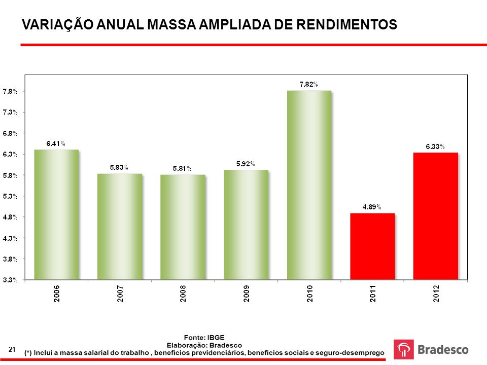 VARIAÇÃO ANUAL MASSA AMPLIADA DE RENDIMENTOS
