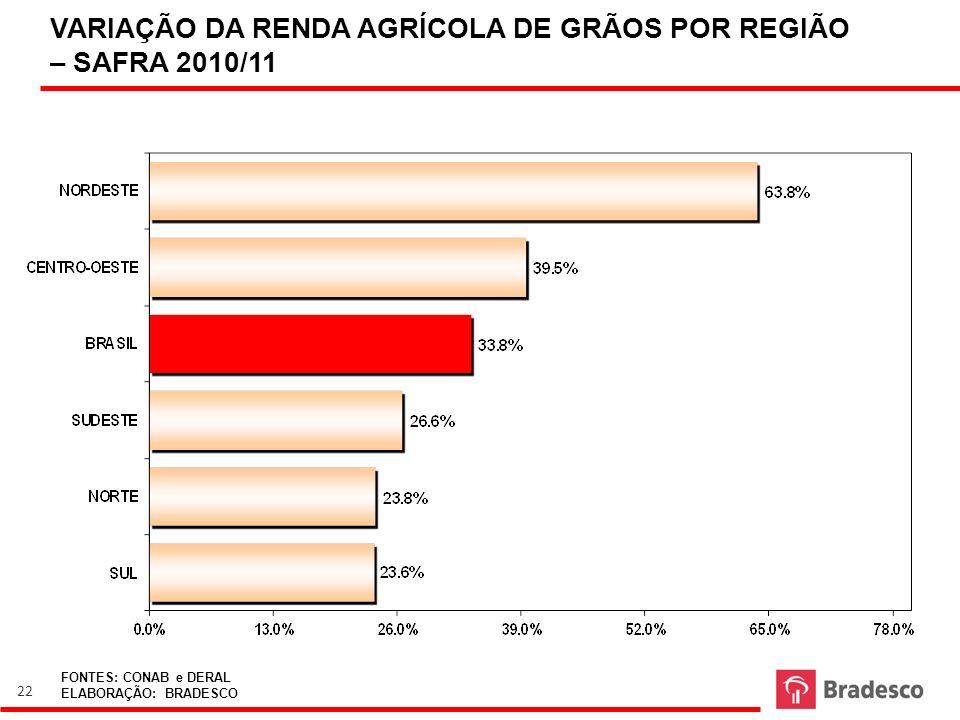 VARIAÇÃO DA RENDA AGRÍCOLA DE GRÃOS POR REGIÃO – SAFRA 2010/11