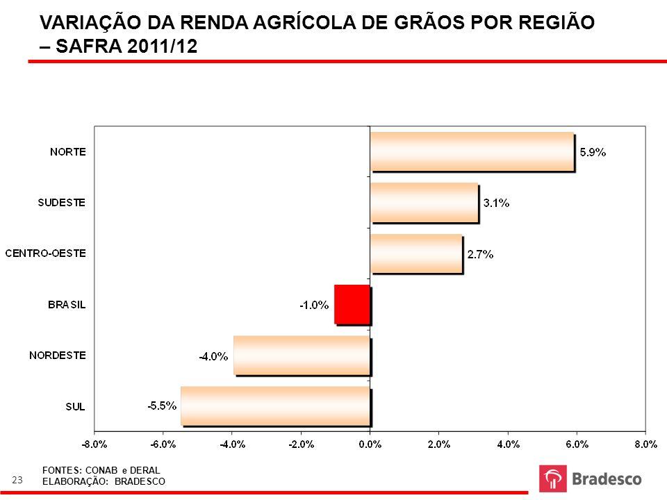 VARIAÇÃO DA RENDA AGRÍCOLA DE GRÃOS POR REGIÃO – SAFRA 2011/12