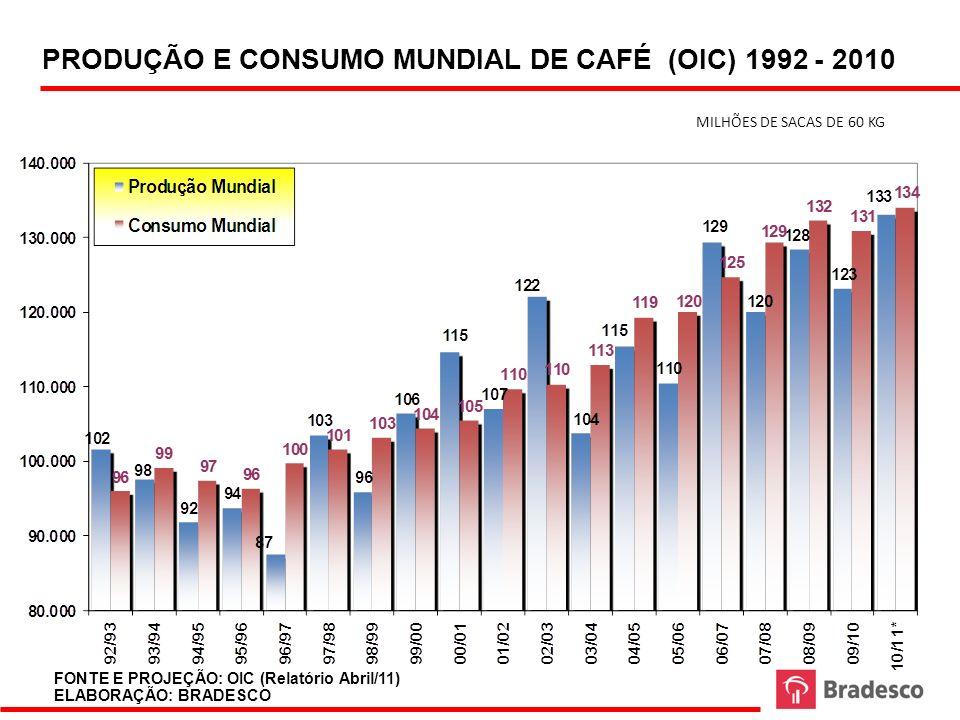 PRODUÇÃO E CONSUMO MUNDIAL DE CAFÉ (OIC) 1992 - 2010