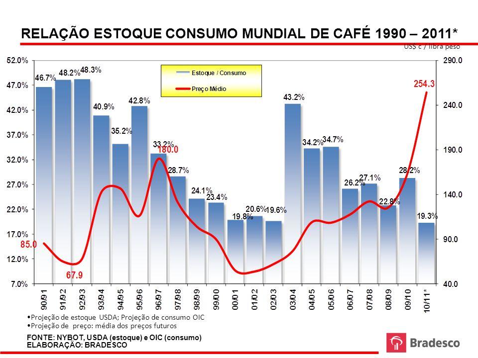 RELAÇÃO ESTOQUE CONSUMO MUNDIAL DE CAFÉ 1990 – 2011*