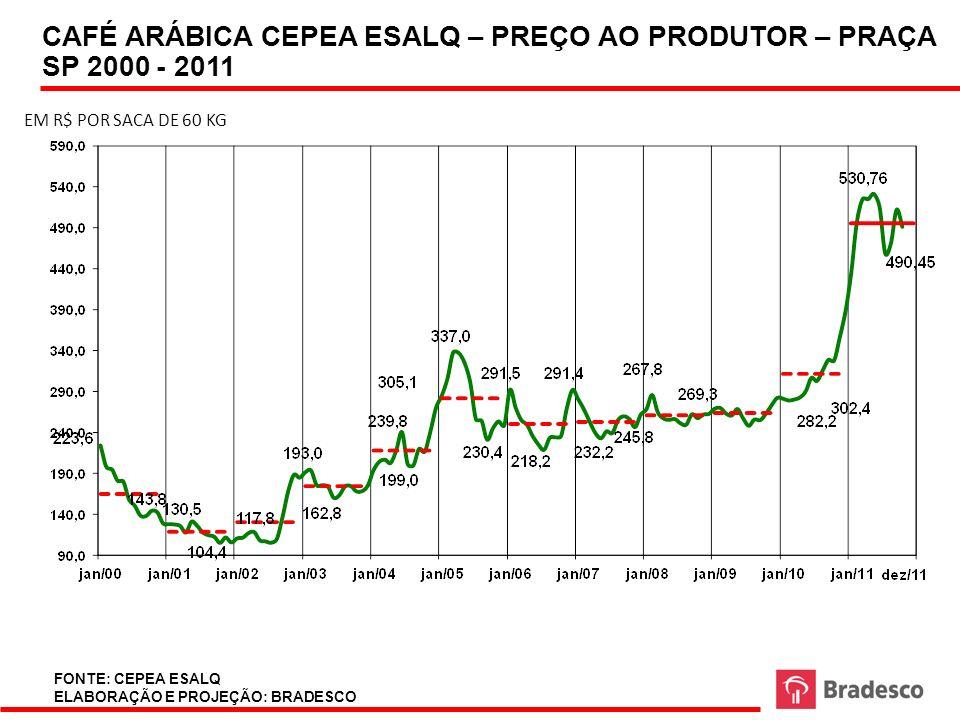 CAFÉ ARÁBICA CEPEA ESALQ – PREÇO AO PRODUTOR – PRAÇA SP 2000 - 2011