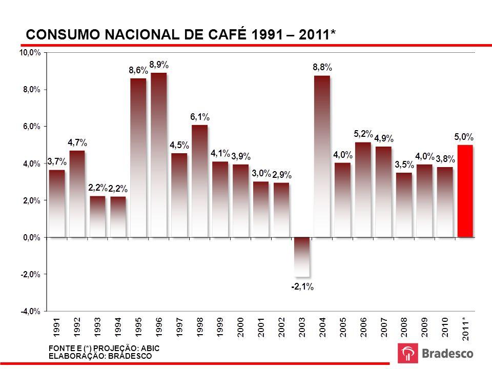 CONSUMO NACIONAL DE CAFÉ 1991 – 2011*