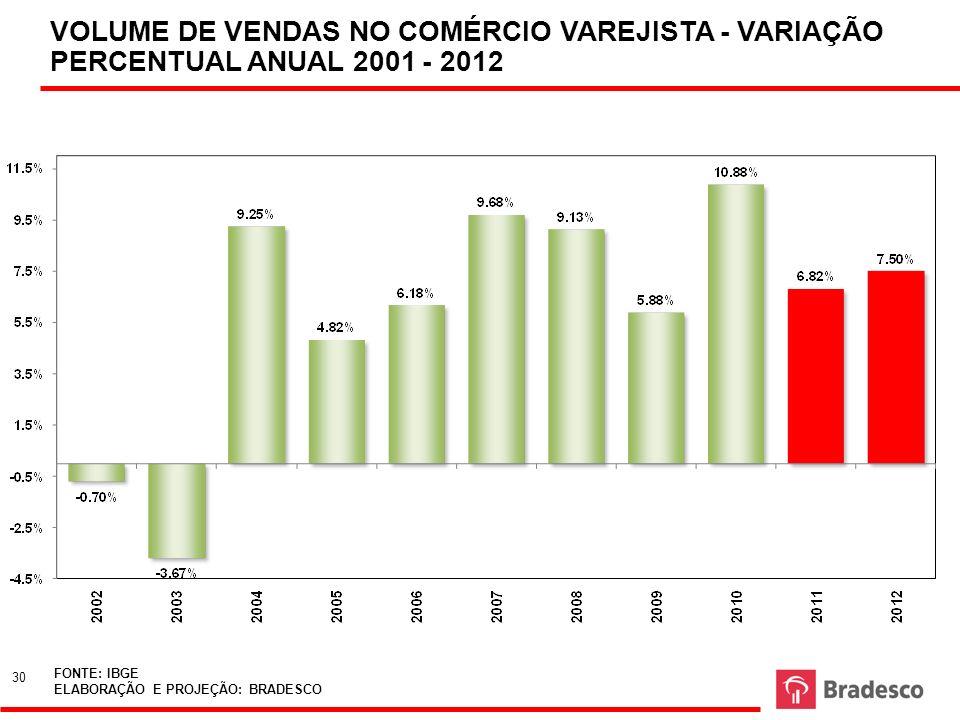 VOLUME DE VENDAS NO COMÉRCIO VAREJISTA - VARIAÇÃO PERCENTUAL ANUAL 2001 - 2012