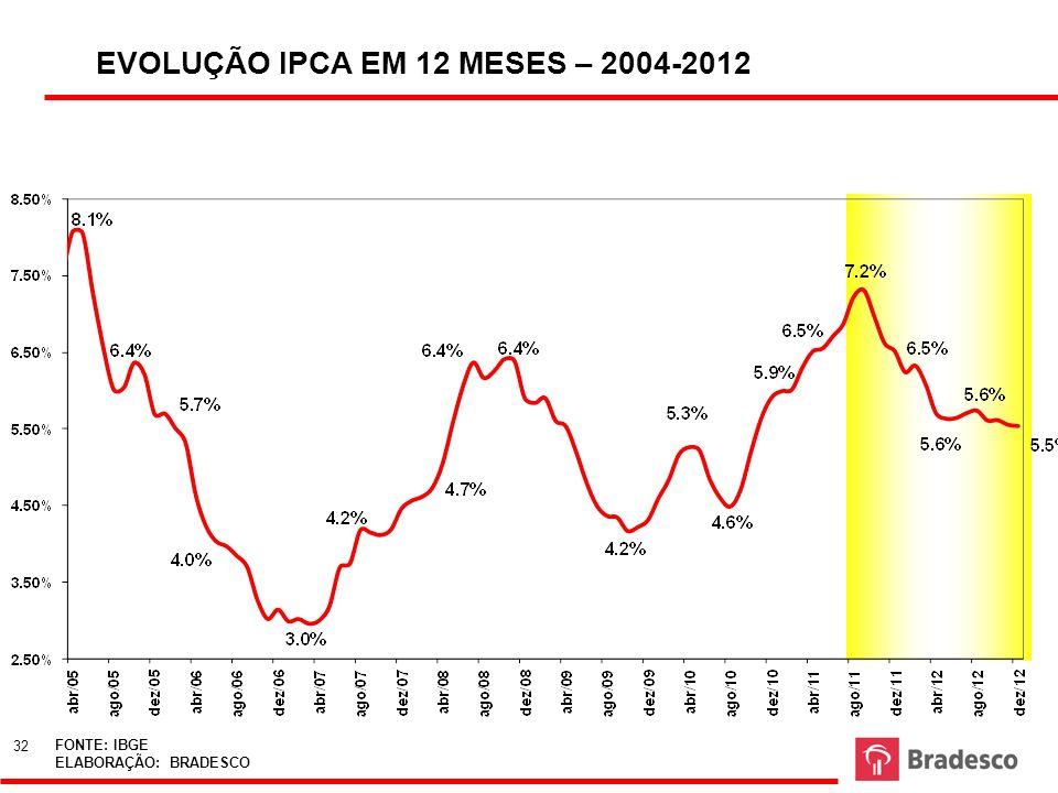 EVOLUÇÃO IPCA EM 12 MESES – 2004-2012