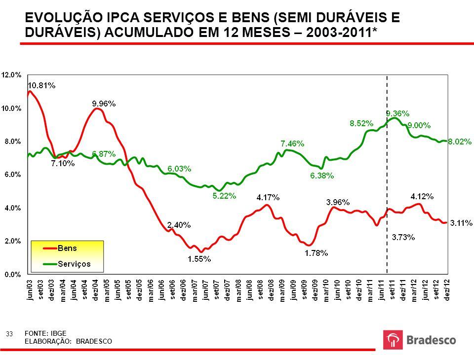 EVOLUÇÃO IPCA SERVIÇOS E BENS (SEMI DURÁVEIS E DURÁVEIS) ACUMULADO EM 12 MESES – 2003-2011*