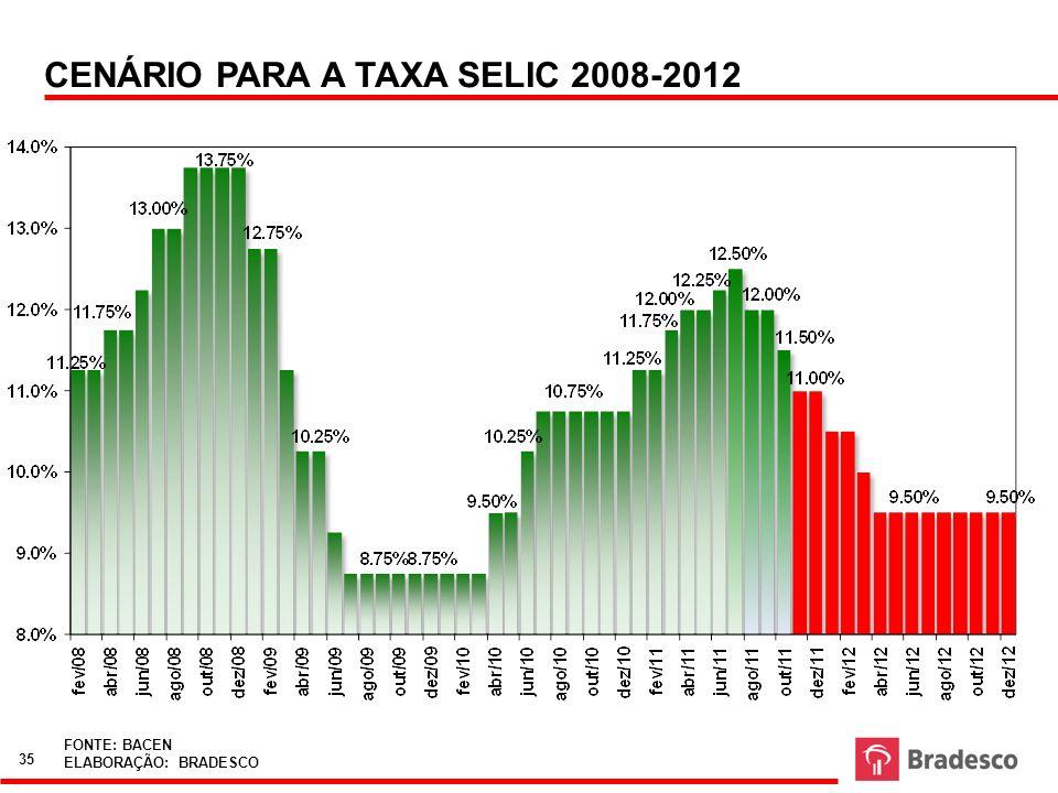 CENÁRIO PARA A TAXA SELIC 2008-2012
