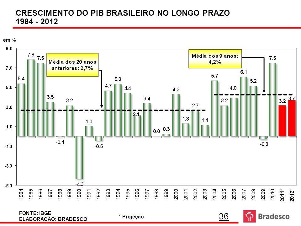 CRESCIMENTO DO PIB BRASILEIRO NO LONGO PRAZO 1984 - 2012