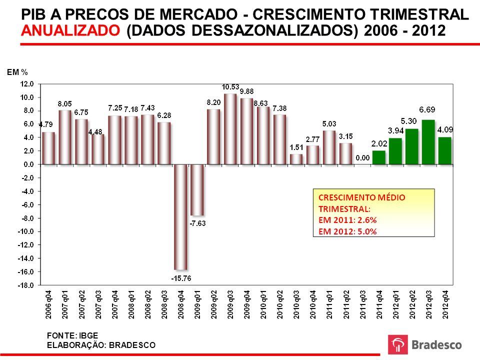 PIB A PRECOS DE MERCADO - CRESCIMENTO TRIMESTRAL ANUALIZADO (DADOS DESSAZONALIZADOS) 2006 - 2012