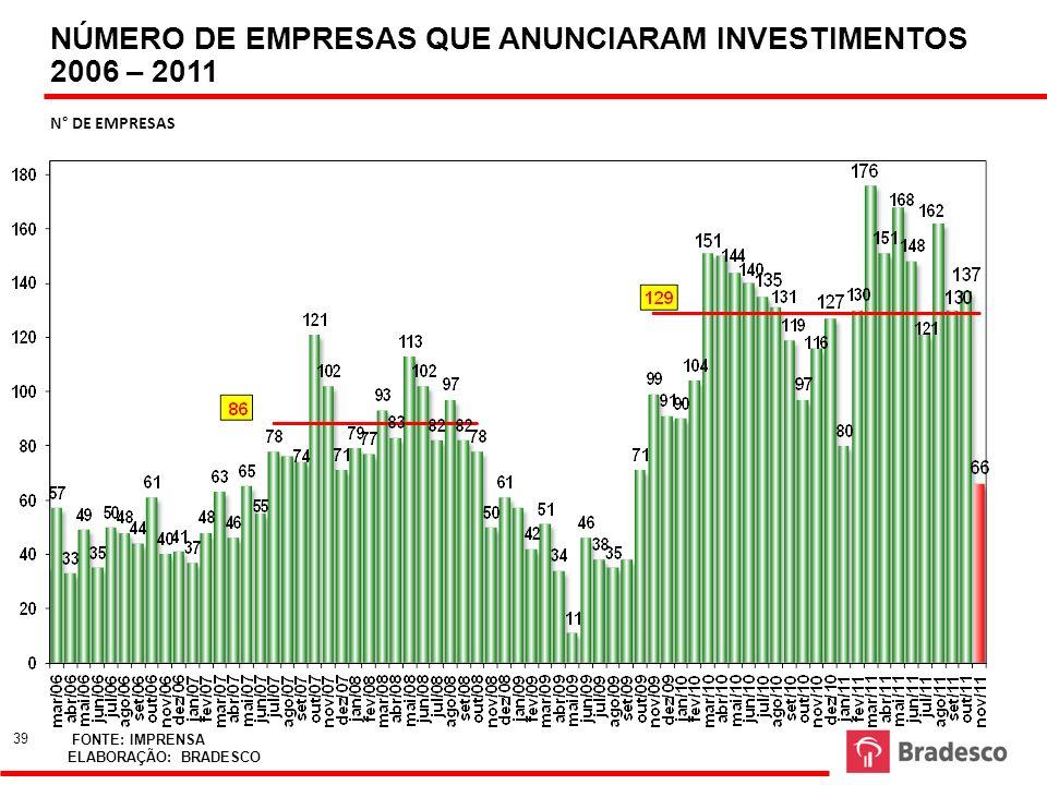 NÚMERO DE EMPRESAS QUE ANUNCIARAM INVESTIMENTOS 2006 – 2011