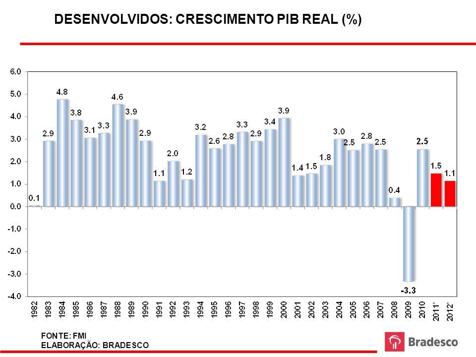 DESENVOLVIDOS: CRESCIMENTO PIB REAL (%)