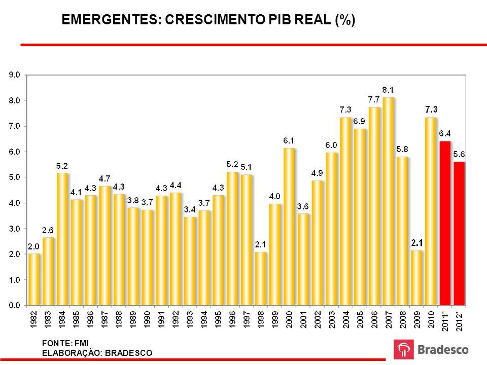 EMERGENTES: CRESCIMENTO PIB REAL (%)