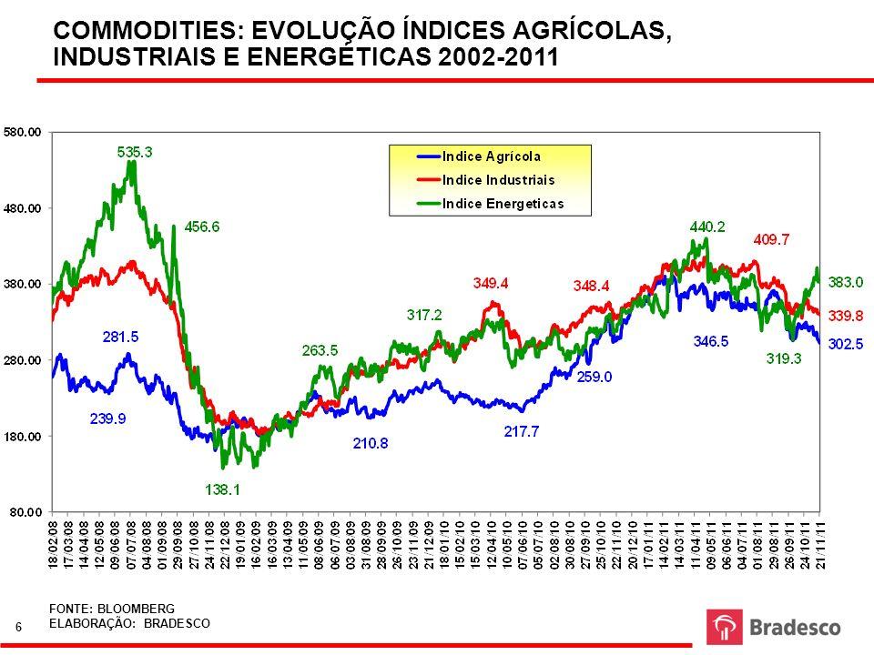 COMMODITIES: EVOLUÇÃO ÍNDICES AGRÍCOLAS, INDUSTRIAIS E ENERGÉTICAS 2002-2011