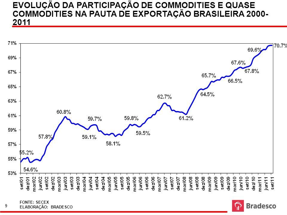 EVOLUÇÃO DA PARTICIPAÇÃO DE COMMODITIES E QUASE COMMODITIES NA PAUTA DE EXPORTAÇÃO BRASILEIRA 2000-2011