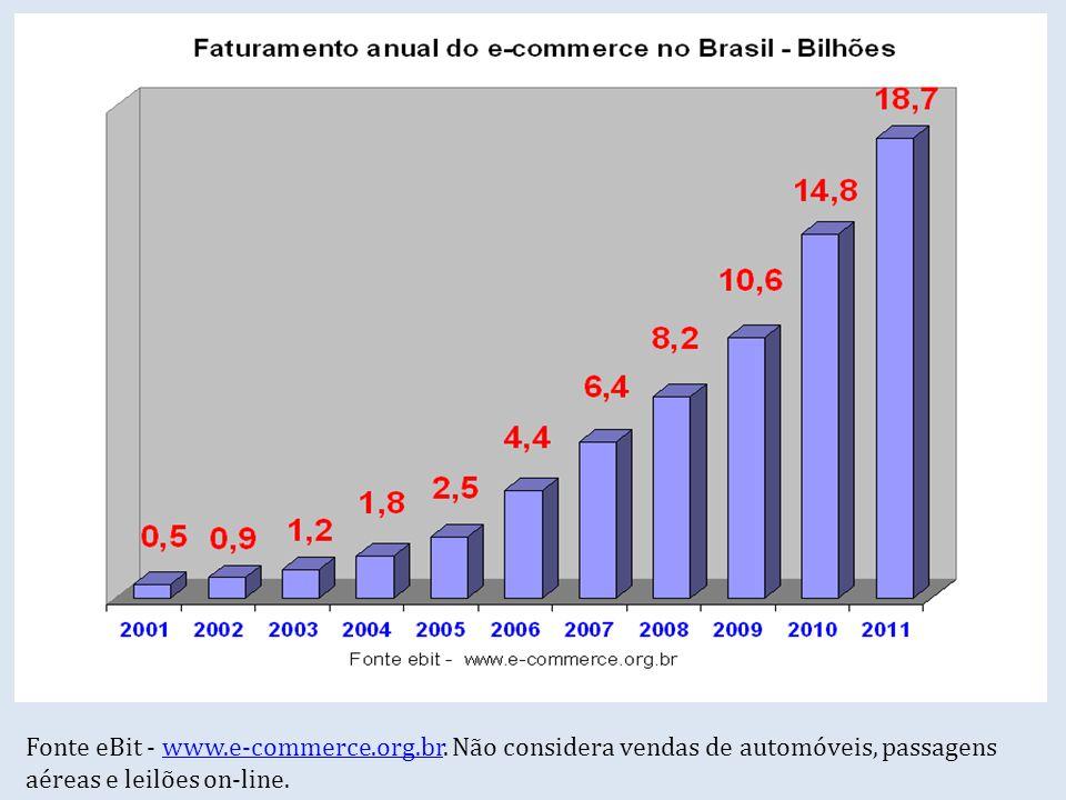 Fonte eBit - www. e-commerce. org. br