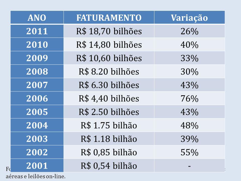 ANO FATURAMENTO Variação 2011 R$ 18,70 bilhões 26% 2010