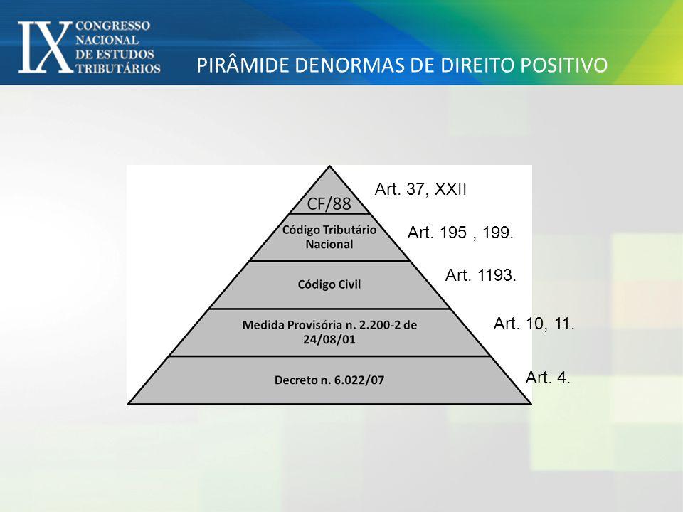 PIRÂMIDE DENORMAS DE DIREITO POSITIVO