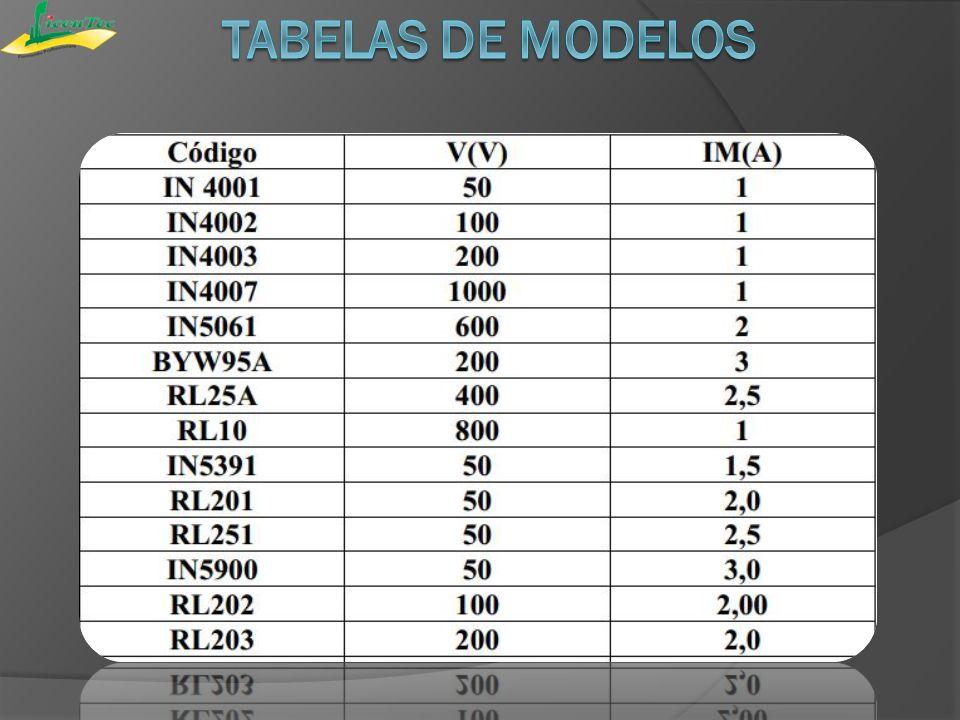 Tabelas de Modelos