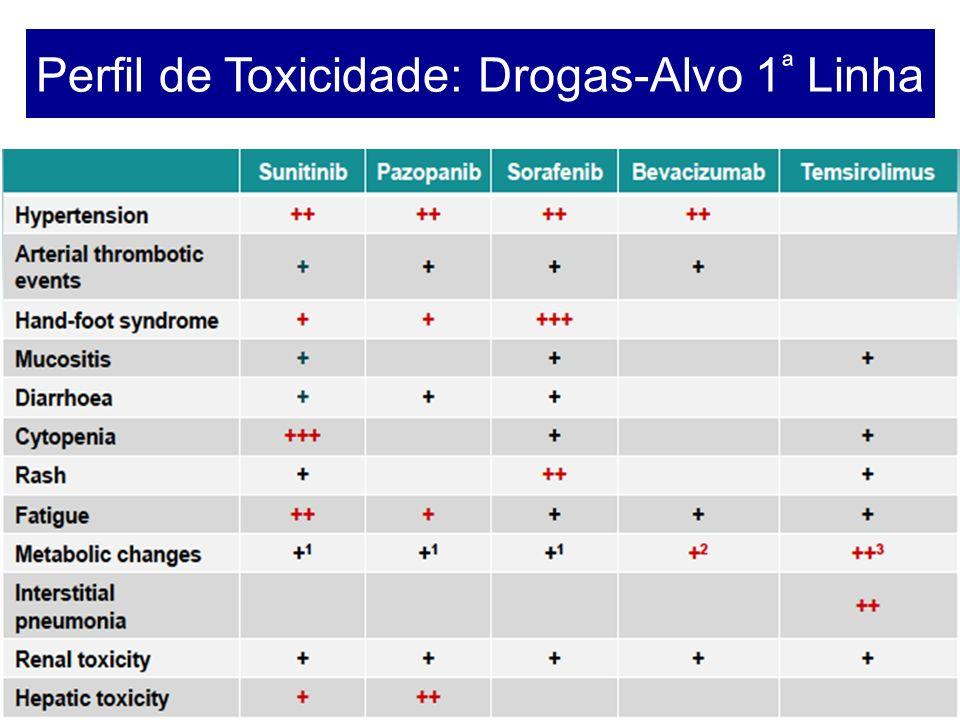 Perfil de Toxicidade: Drogas-Alvo 1ª Linha