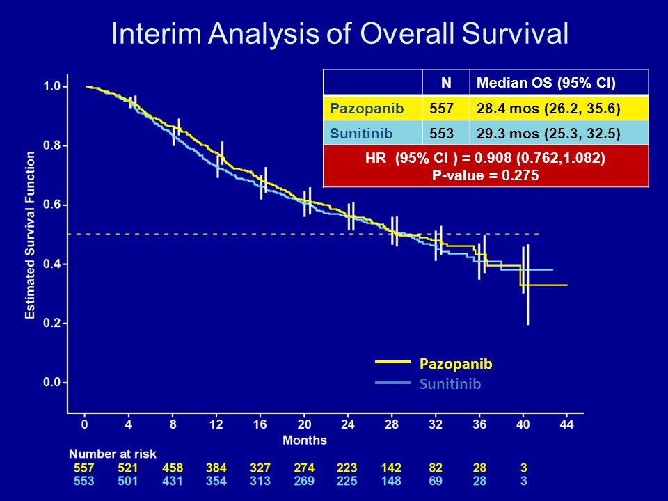 Interim Analysis of Overall Survival