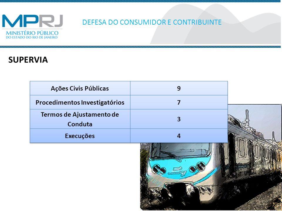 Procedimentos Investigatórios Termos de Ajustamento de Conduta