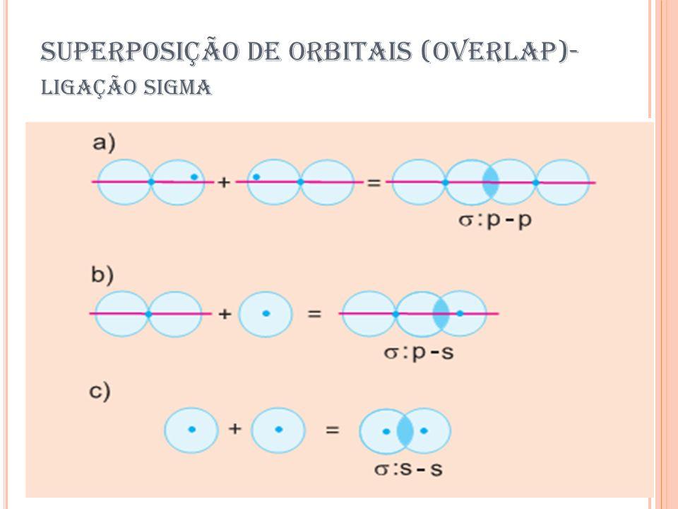 SUPERPOSIÇÃO DE ORBITAIS (OVERLAP)-ligação sigma