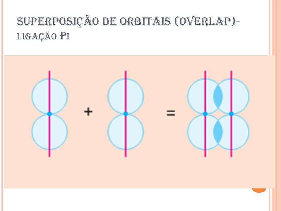 SUPERPOSIÇÃO DE ORBITAIS (OVERLAP)-ligação Pi