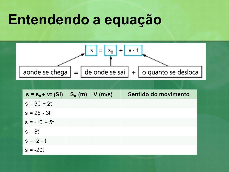 Entendendo a equação s = s0 + vt (SI) S0 (m) V (m/s)