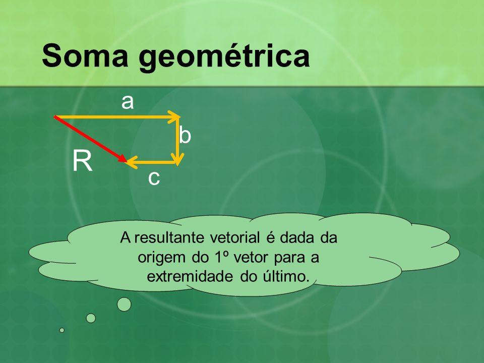 Soma geométrica a. b. R. c.