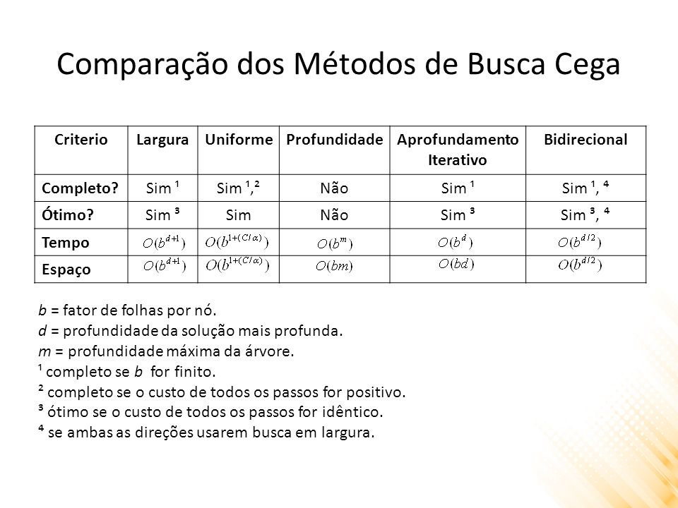 Comparação dos Métodos de Busca Cega