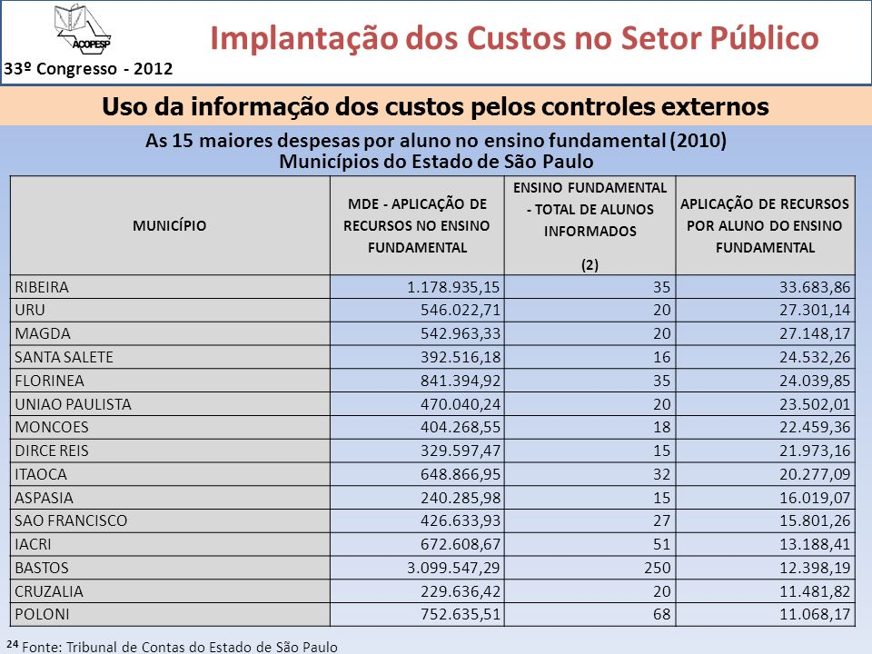 Uso da informação dos custos pelos controles externos