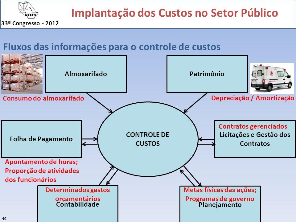 Fluxos das informações para o controle de custos