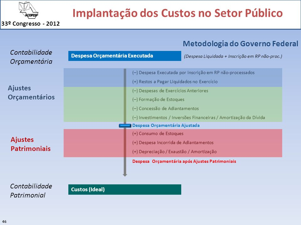 Metodologia do Governo Federal