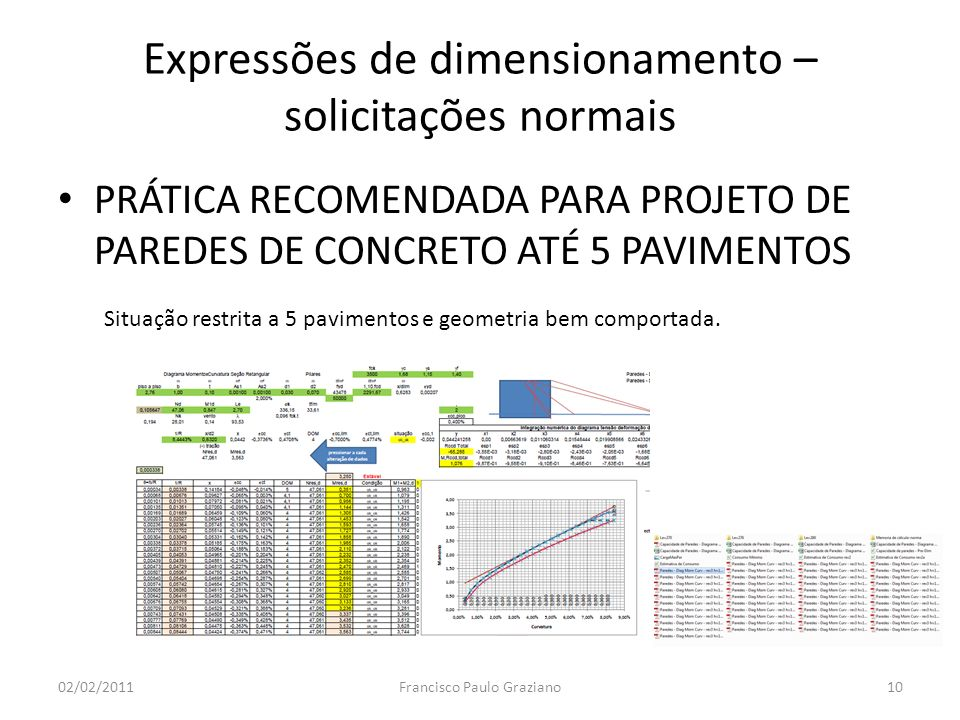 Expressões de dimensionamento – solicitações normais
