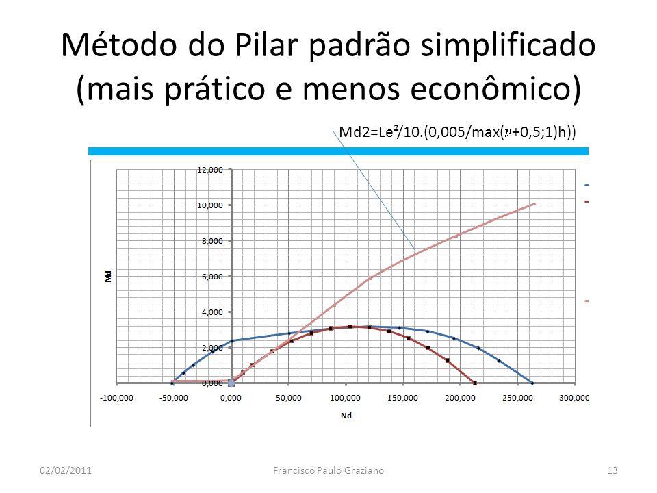 Método do Pilar padrão simplificado (mais prático e menos econômico)