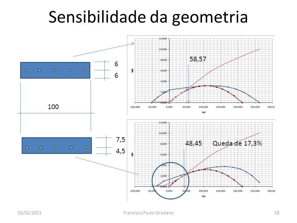 Sensibilidade da geometria