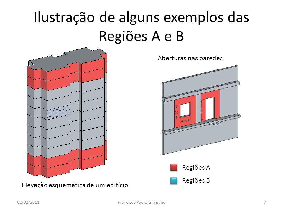 Ilustração de alguns exemplos das Regiões A e B