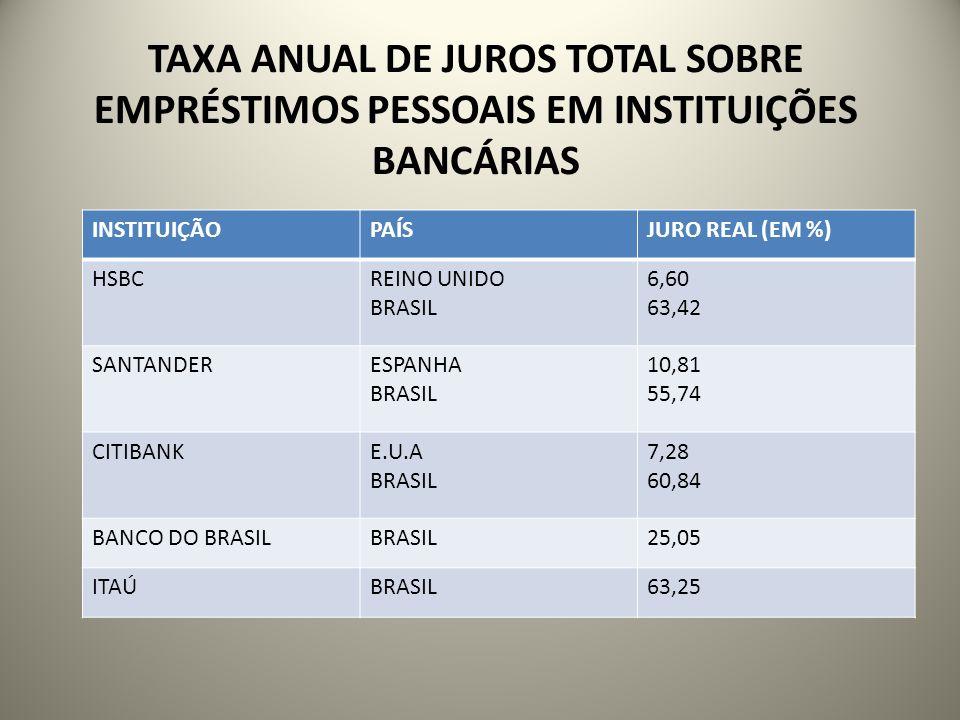 TAXA ANUAL DE JUROS TOTAL SOBRE EMPRÉSTIMOS PESSOAIS EM INSTITUIÇÕES BANCÁRIAS