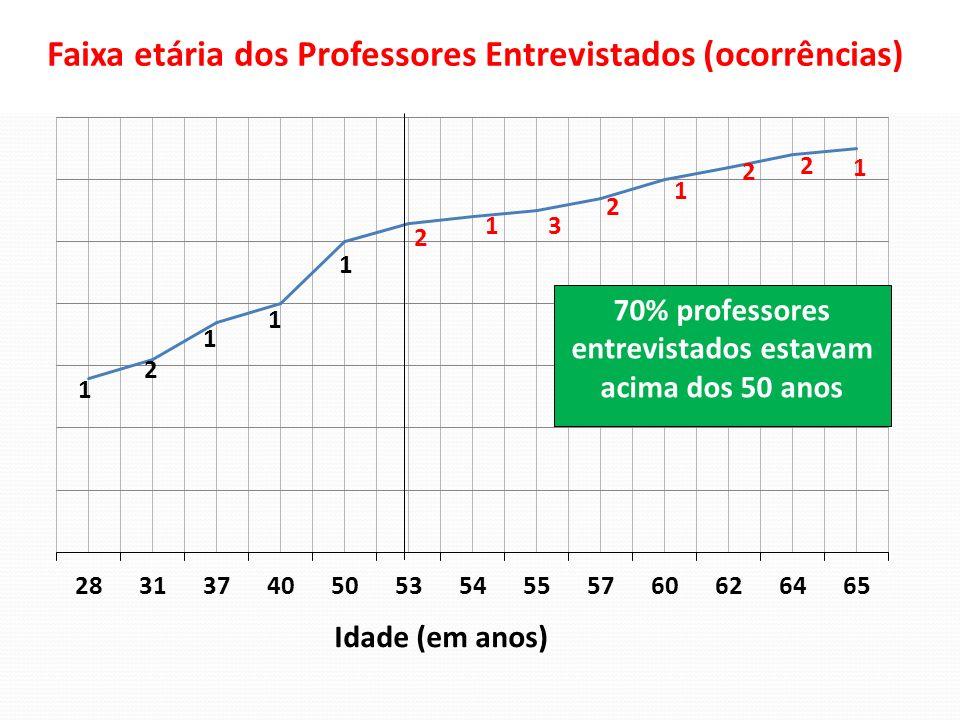 Faixa etária dos Professores Entrevistados (ocorrências)
