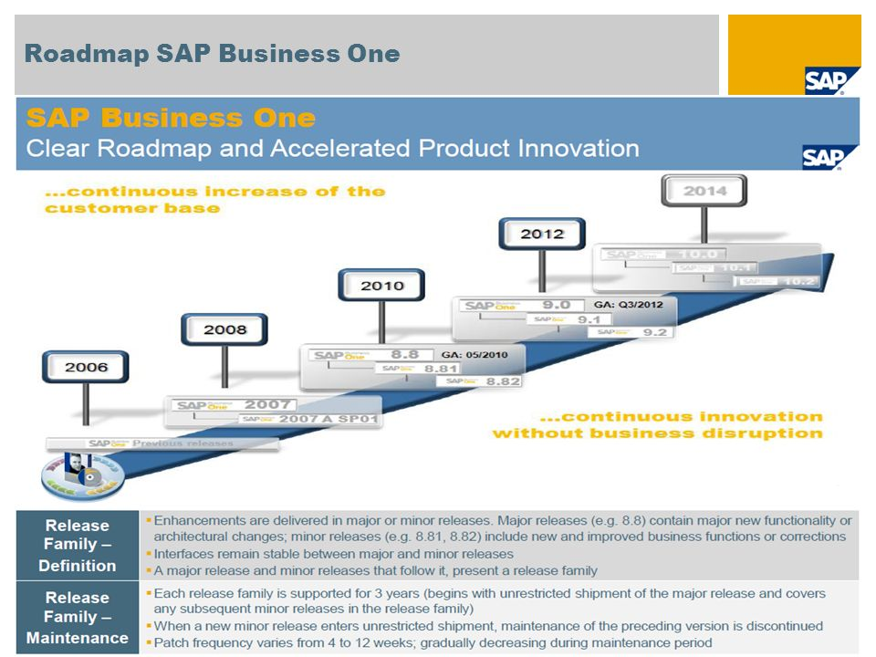 Roadmap SAP Business One