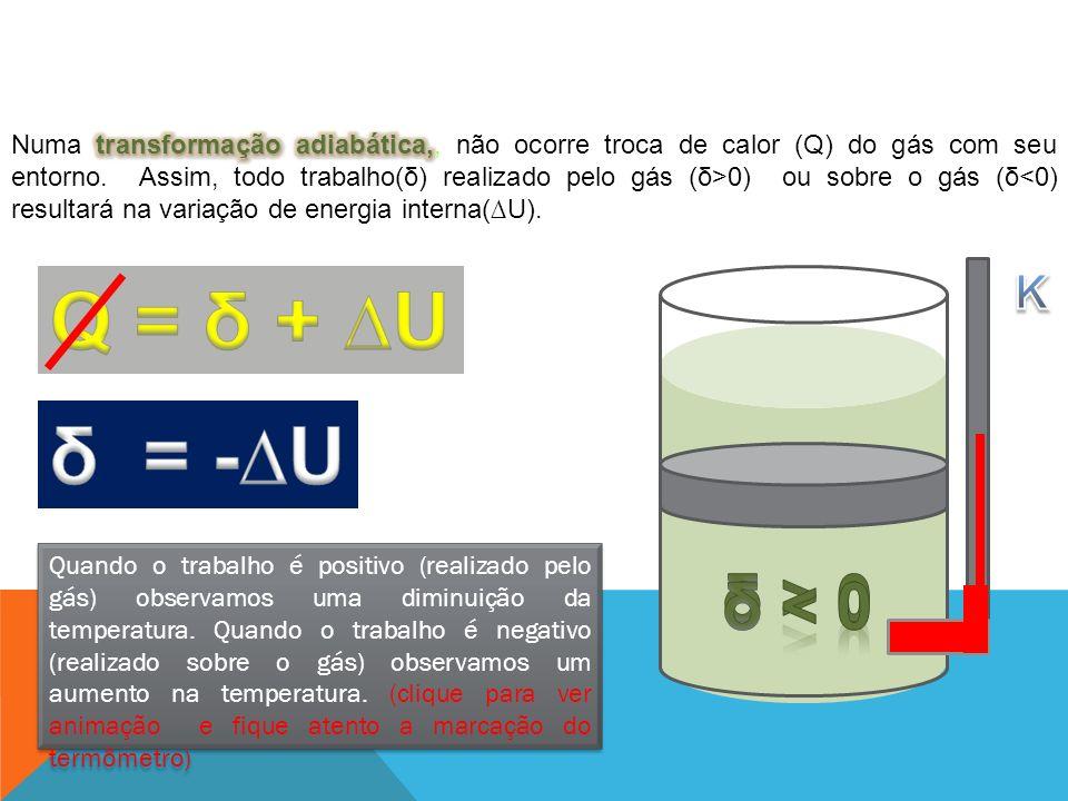 Q = δ + ∆U δ = -∆U δ > 0 δ < 0 K FÍSICA - 2º ano do Ensino Médio