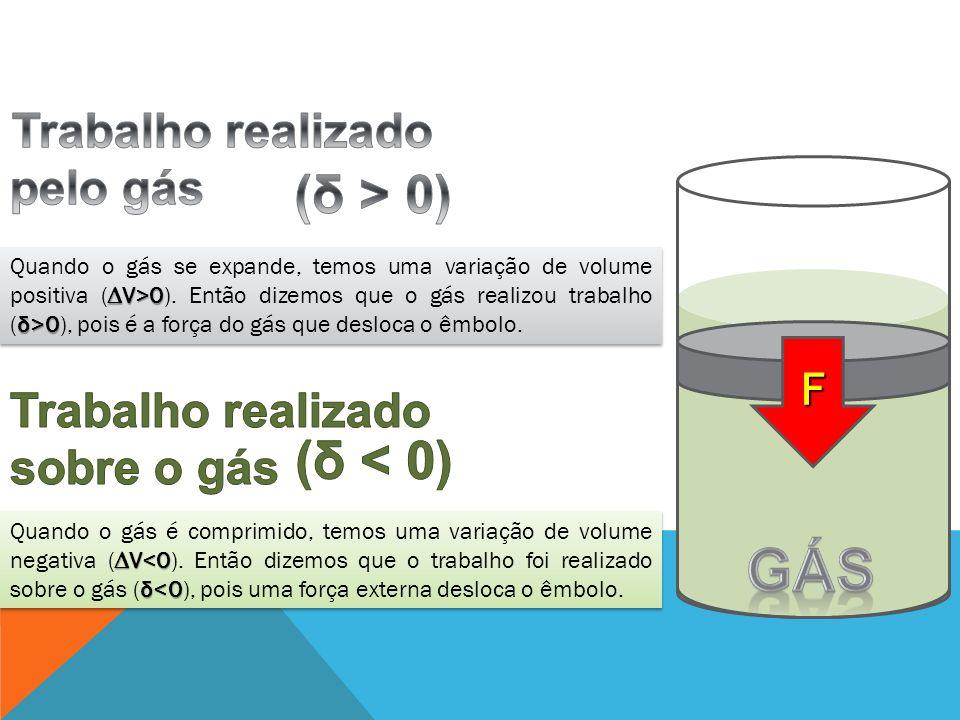 Gás (δ > 0) (δ < 0) Trabalho realizado pelo gás F