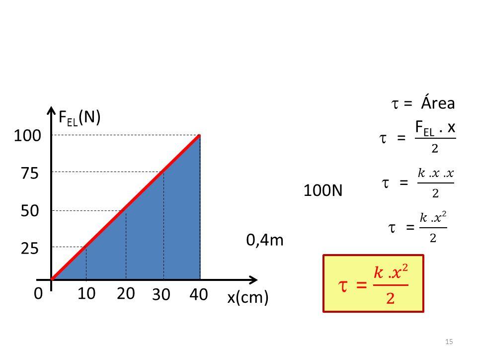 = 𝑘 . 𝑥2 2  = Área FEL(N) = FEL . x 2 = 𝑘 . 𝑥 . 𝑥 2 = 𝑘 . 𝑥2 2 100 75